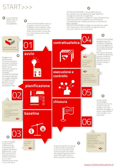 Metodo Infografica